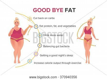 Poster Several Steps For Weight Loss. A Girl With A Big Figure And Slim After A Diet And A Healthy L