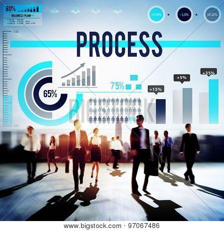 Process Steps System Organization Method Concept poster