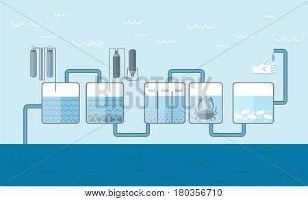 Water cleaning system background with innovative biological and chemical methods in flat style vector illustration