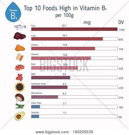 Vitamin B3 Or Nicotinamide Infographic