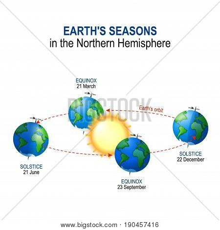 Earth's seasons in the Northern Hemisphere. Illumination of Earth by Sun. vector diagram