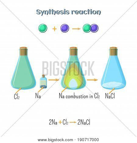 Synthesis reaction - sodium chloride formation of sodium metal and chlorine gas. Types of chemical reactions, part 1 of 7. Educational chemistry for kids. Cartoon vector illustration in flat style.
