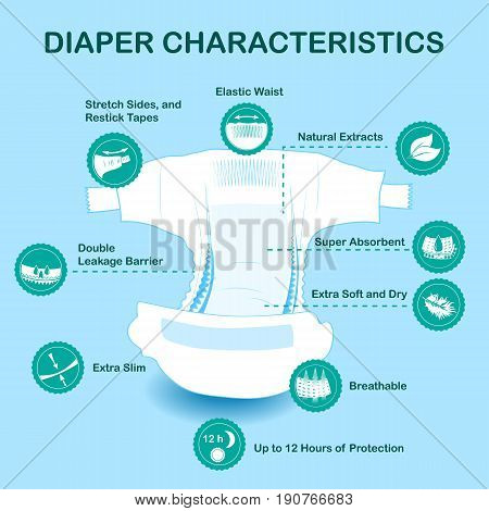 Open baby diaper with characteristics icons. Natural extracts slim antibacterial stretch sides re-stick tapes eco friendly leakage barriers super absorbent elastic waist breathable soft dry