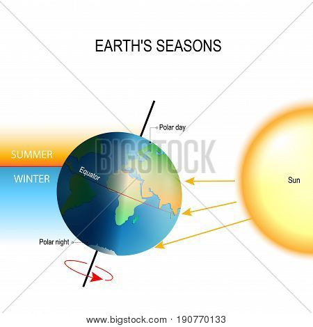 tilt of the Earth's axis. seasons is the result from the Earth's axis of rotation being tilted with respect to its orbital plane. the northern and southern hemispheres always experience opposite seasons. One part of the planet is more directly exposed to