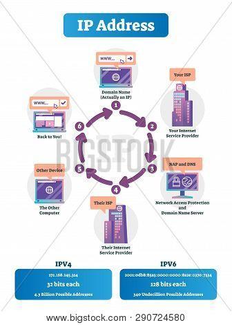 How Do Ip Addresses Work Vector Illustration. Labeled Internet Network Explaned Scheme. Full Etherne