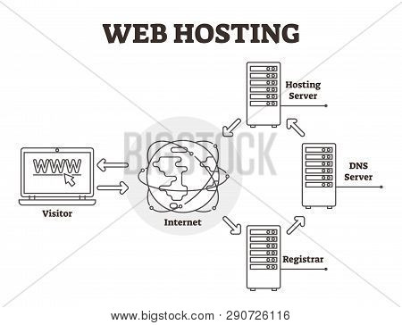 Web Hosting Diagram Vector Illustration. Bw Labeled Outlined Dns Server, Registrar, Internet And Vis