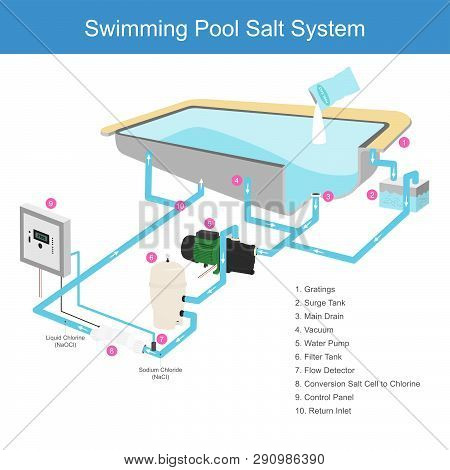 The Water Filter System In The Pool That Uses Salt Is A Chemical That Makes The Water Clear, By Use
