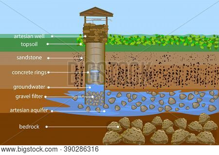 Artesian Water Well In Cross Section. Water Resource. Artesian Water And Groundwater Infographic. We