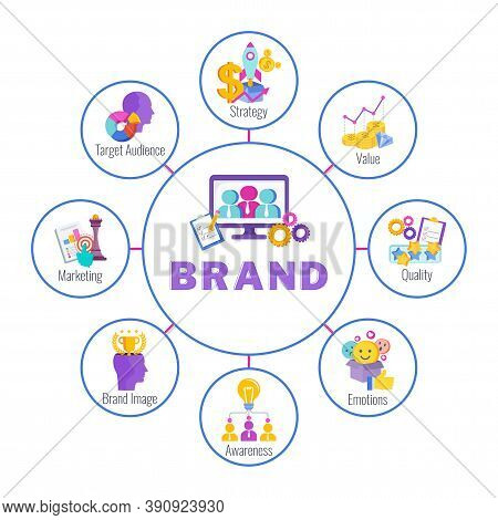 Brand Infographic Concept With Color Icons. Strategy, Management And Marketing. Successful Positioni