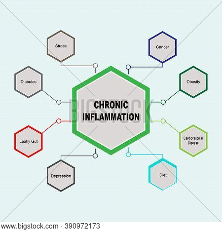 Diagram Of Chronic Inflammation With Keywords. Eps 10