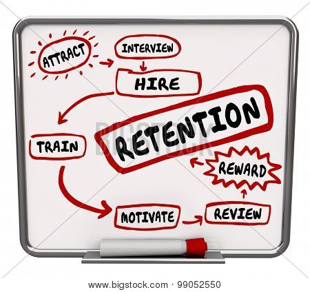 Retention diagram on a dry erase board to keep employees, with words attract, interview, hire, train, motivate, reward and review as steps to hold onto workers or staff