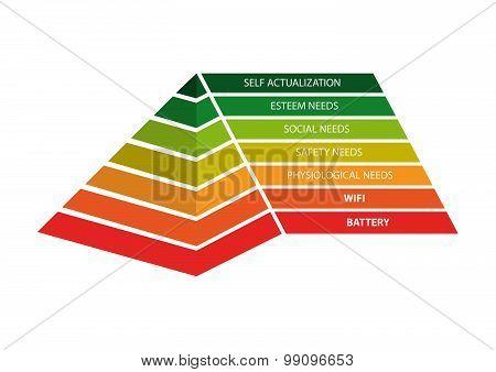 Pyramid of human needs updated