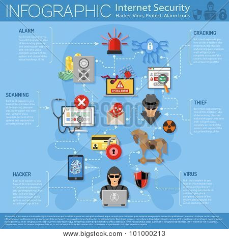 Internet Security Infographics