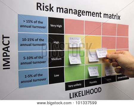Brainstorming and mapping critical and other risks in a risk assessment process. A newly identified risk is placed in the risk management matrix. poster