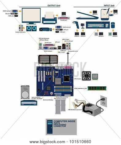 Computer Mainboard Parts Port Conector Graphic Info