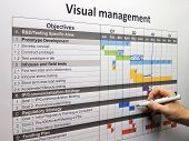 Updating the project plan using visual management. Done tasks and backspikes are shown. poster