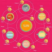Vector Set of Astrologic Infographics - Solar system, Planets with constellations. Horoscope and zodiac set. poster
