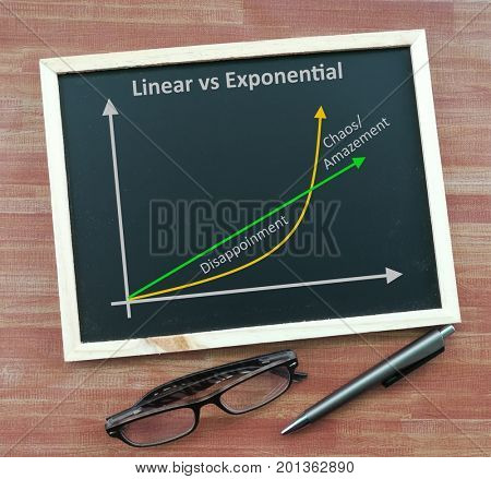 Exponential growth and linear growth