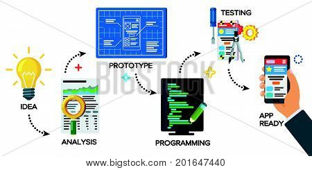Modern illustration of business project startup process. Mobile app development process concept in flat style. From idea to finished product. Project idea, analysis, prototype, programming, testing.