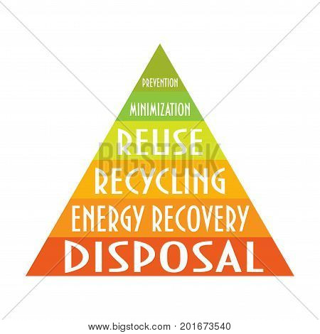 Vector illustration: the waste management hierarchy pyramid. Waste hierarchy indicates an order of preference for action to reduce and manage waste. Environmental protection or sustainability concept.
