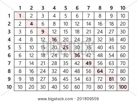 10x10 multiplication table vector illustration for students