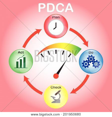 PDCA Diagram Plan Do Check Act As Colorful Crystal Balls Including Icons Inside: Clock Cogwheels Microscope Bar & Line Graph. A Gauge At Maximum Speed Is In The Middle Of The Circle.