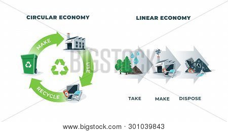 Comparing Circular And Linear Economy Showing Product Life Cycle. Natural Resources Taken To Manufac