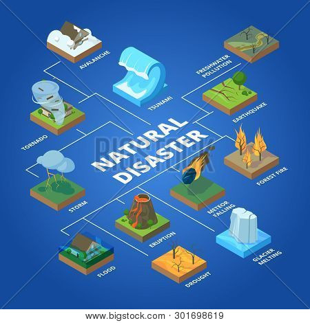Natural Disaster. Nature Climate Global Problems Fire Pollution Wildfire Storm And Tsunami Vector Is