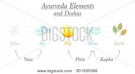 Ayurveda Elements Ether, Air, Fire, Water And Earth And The Three Corresponding Relevant Doshas Name