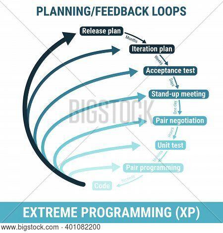 Xp Extreme Programming Software Development Methodology, Detailed Framework Process Scheme. Project