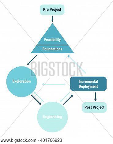 Dynamic Systems Development Method Dsdm. Feasibility, Foundations, Exploration, Incremental Deployme