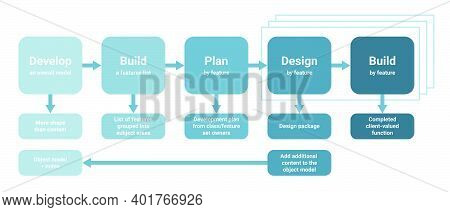 Feature Driven Development Fdd Software Project Management, Product Workflow Software Lifecycle. Dev