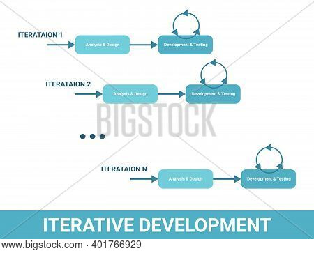 Iterative Development Software Methodology Scheme, Cyclic Product Workflow Lifecycle. Iteration, Ana