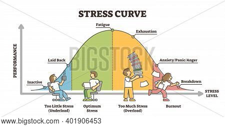 Stress Curve Educational Diagram With Performance Level Graph Outline Concept