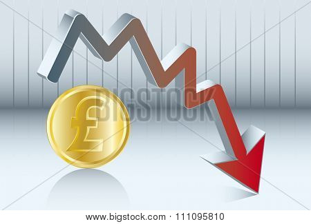 Sterling pound is going down. Diagram of the value of sterling pound which goes down