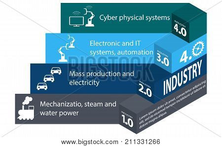 Industry 4.0 and 4th industrial revolution. Infographics in isometry  on the white background. Industrial revolution stages from steam power to cyber physical systems automation and internet of things