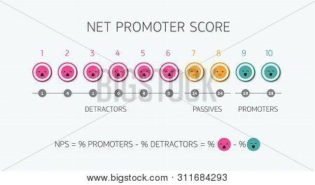 Calculating Nps Formula Net Promoter Score Scoring, Net Promotion Marketing