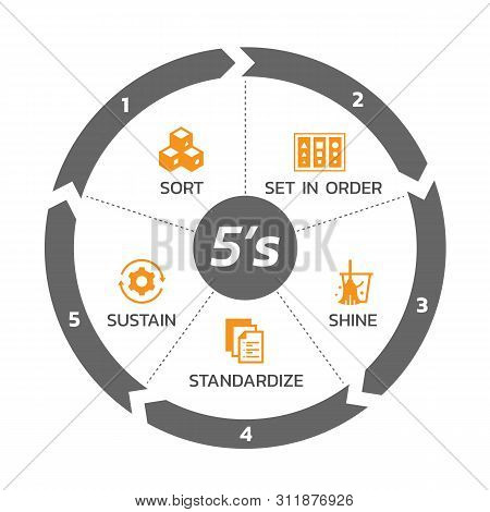 5s Methodology Management With Circle Arrow Chart And Icon Banner. Sort. Set In Order. Shine/sweepin