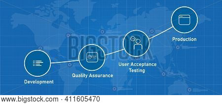 Uat User Acceptance Test Process Step From Development Quality Assurance To Production Software
