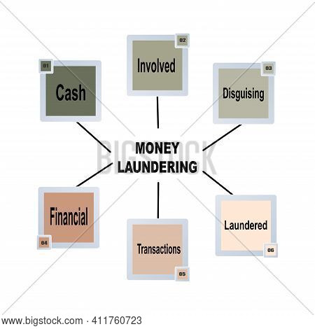 Diagram Concept With Money Laundering Text And Keywords. Eps 10 Isolated On White Background