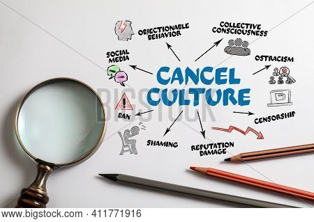 Cancel Culture. Social Media, Collective Consciousness And Reputation Damage Concept