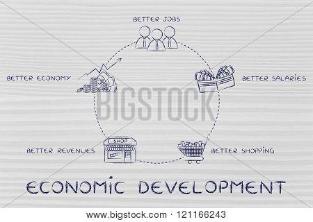 Better Jobs, Better Salaries, Better Revenues, Development Cycle