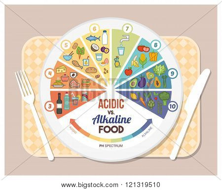 The Acidic Alkaline Diet