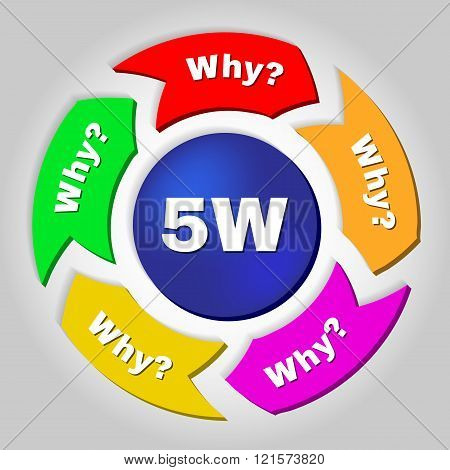 5W root cause analysis methodology concept.