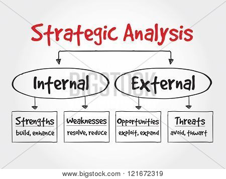 Strategic Analysis flow chart business concept, presentation background