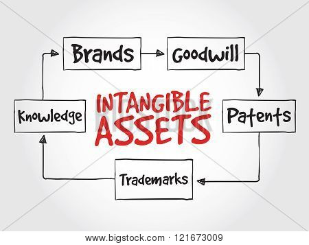 Intangible Assets Types