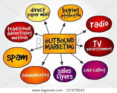 Outbound marketing mind map business concept, presentation background