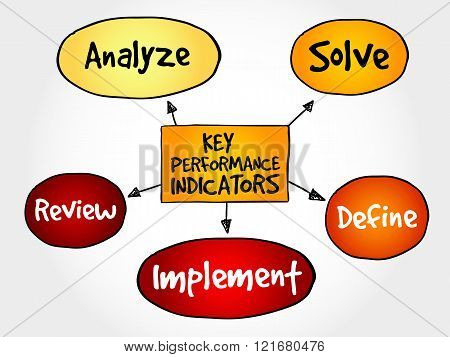 Key Performance Indicators Mind Map