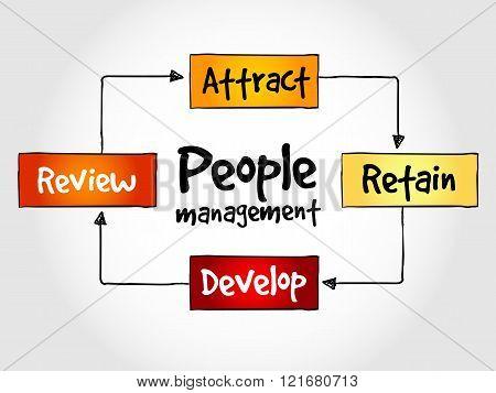 People Management Mind Map