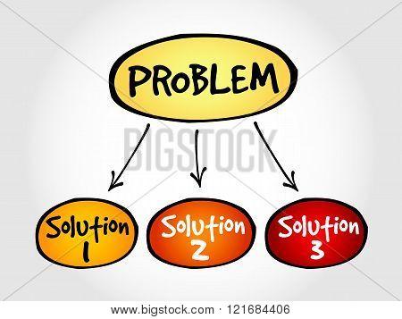 Problem solving aid mind map business concept poster